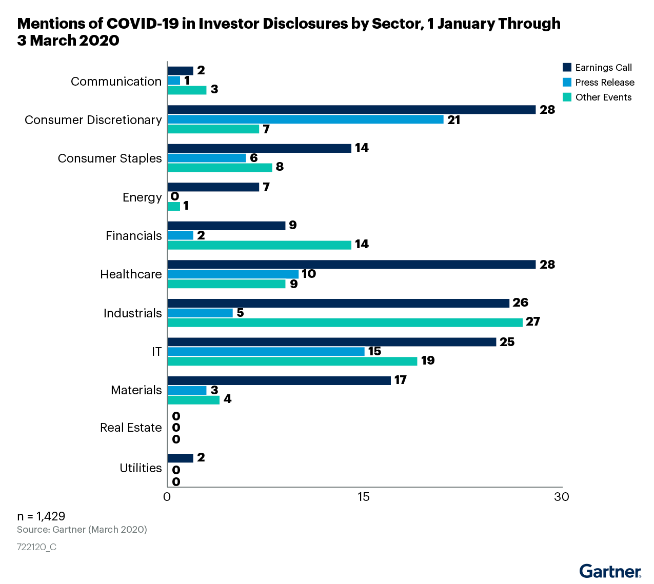 Figure 1: Mentions of COVID-19 in Investor Disclosures by Sector, 1 January Through 3 March 2020