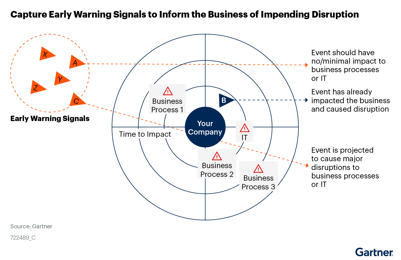 Figure 2: Capture Early Warning Signals to Inform the Business of Impending Disruption