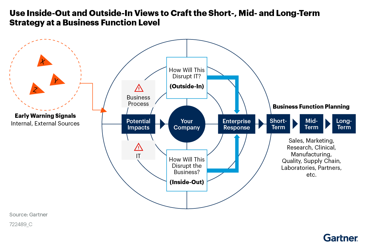 Figure 3: Use Inside-Out and Outside-In Views to Craft the Short-, Mid- and Long-Term Strategy at a Business Function Level