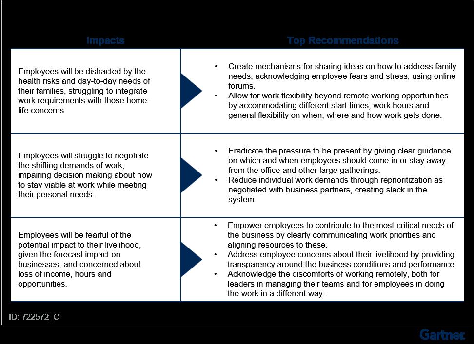 Figure 1. Impact Appraisal for Leaders