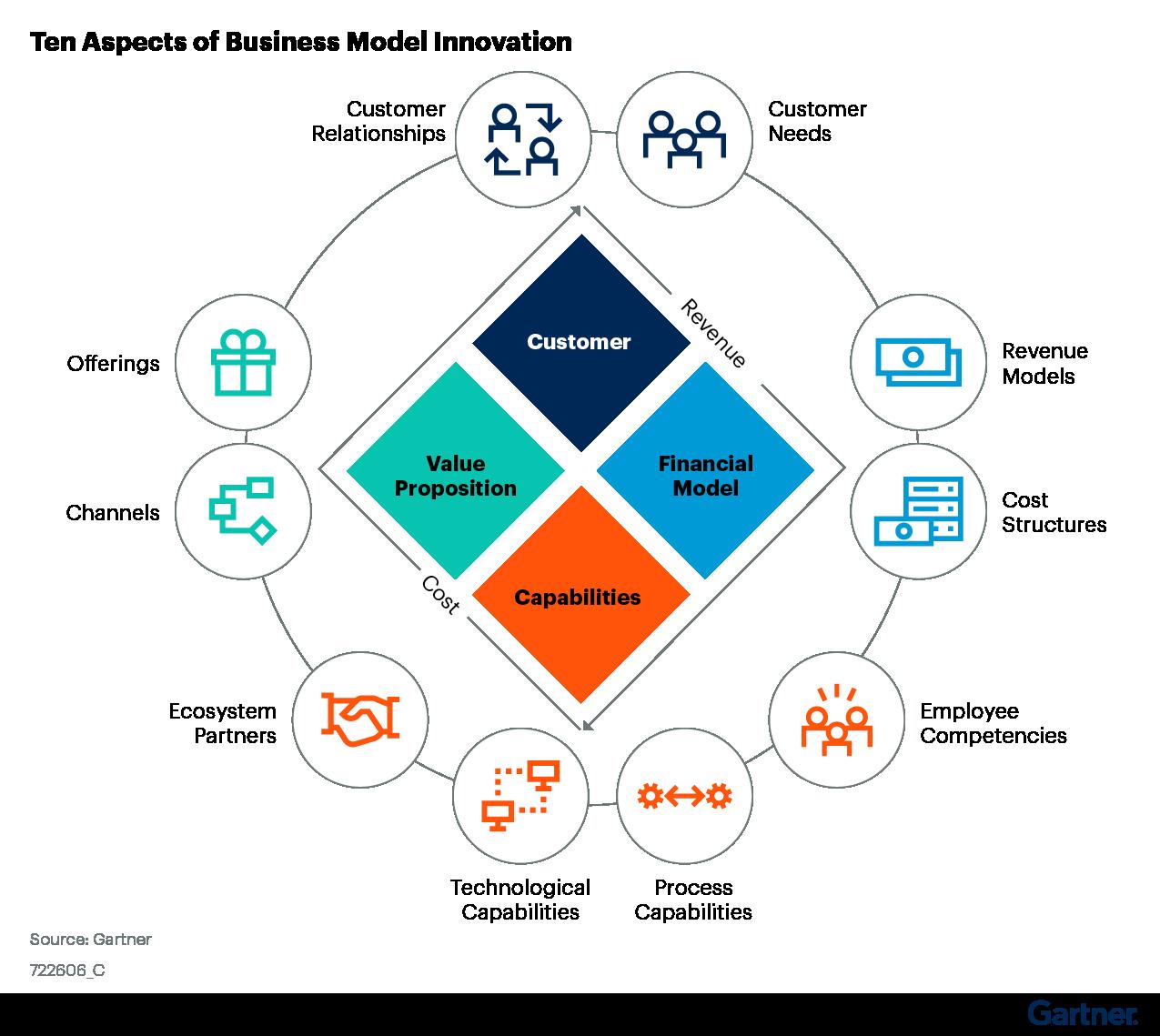 Figure 1: Ten Aspects of Business Model Innovation