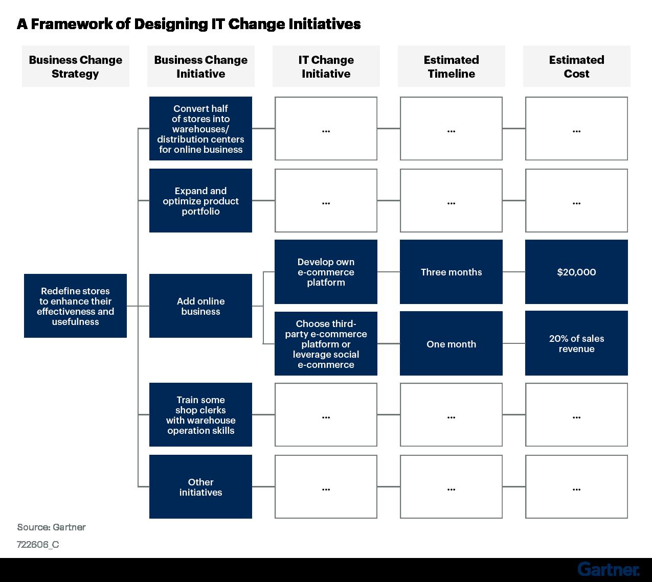 Figure 3: A Framework of Designing IT Change Initiatives