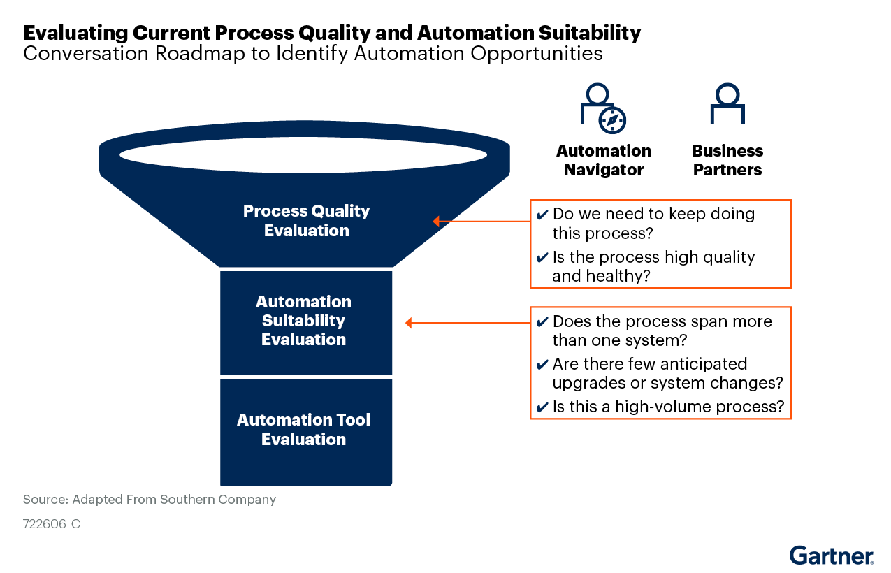 Figure 5: Evaluating Current Process Quality and Automation Suitability