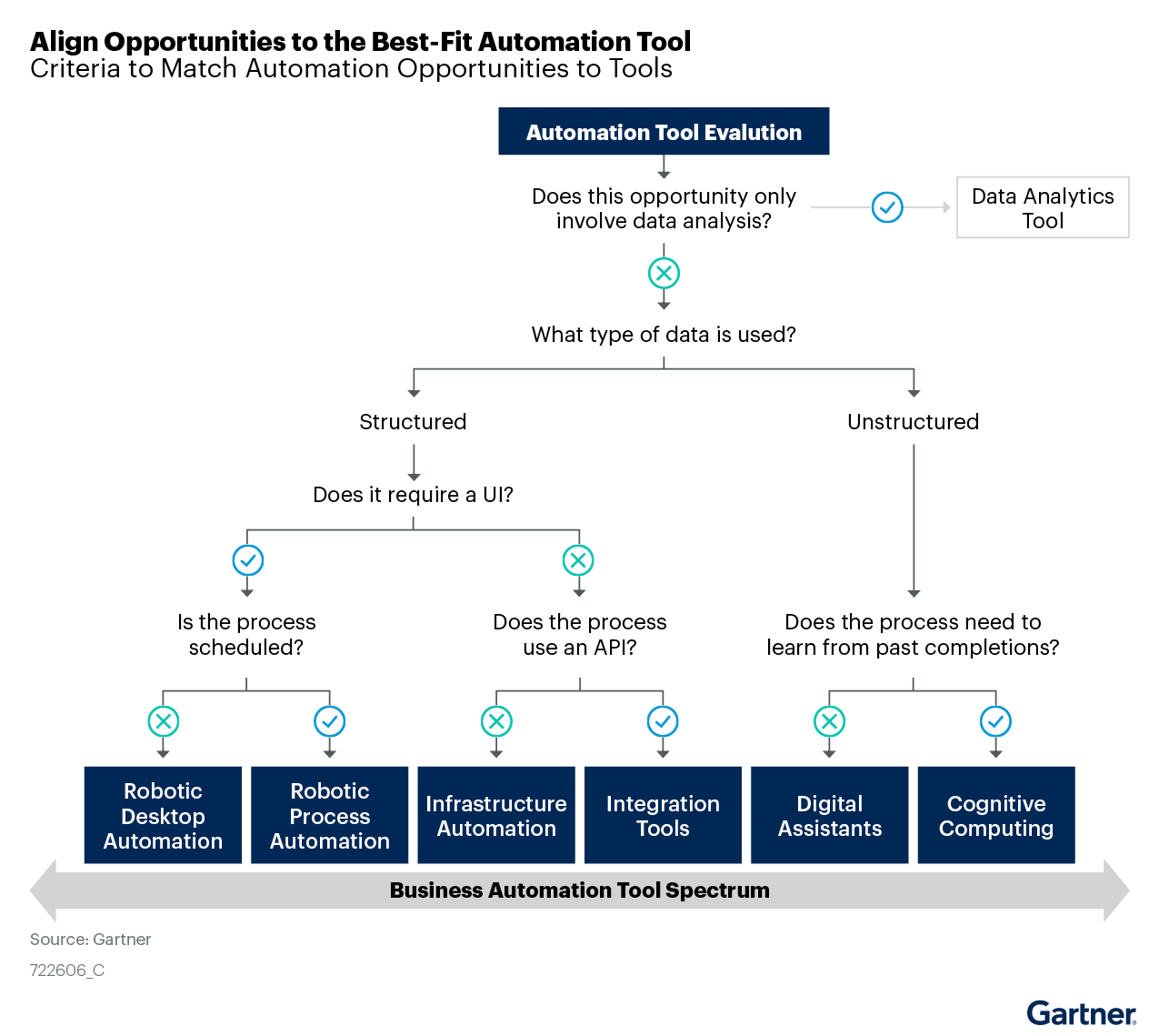 Figure 7: Align Opportunities to the Best-Fit Automation Tool