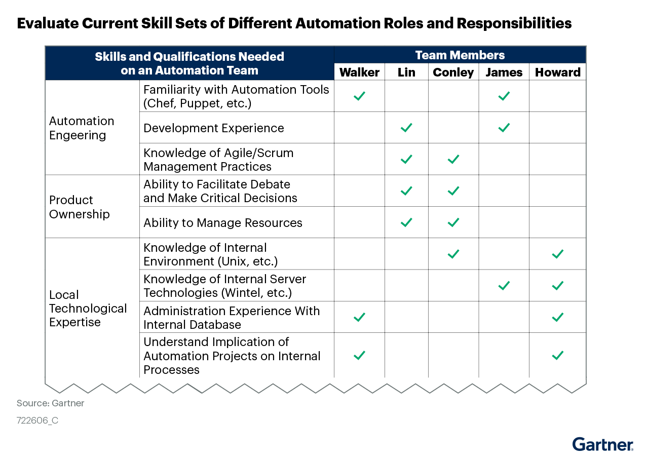 Figure 8: Evaluate Current Skill Sets of Different Automation Roles and Responsibilities