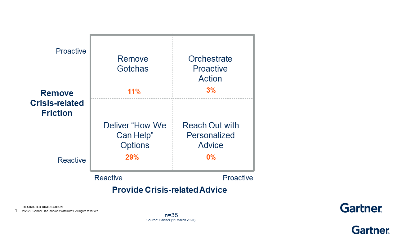 Figure 1: How Advanced Digital Companies Are Helping Customers (as of 11 March 2020, some companies are taking more than one action)
