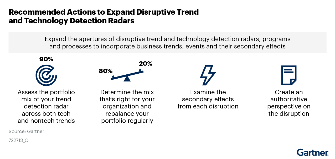 Figure 1. Recommended Actions to Expand Disruptive Trend Radars to Include Business Trends, Events and Their Secondary Effects