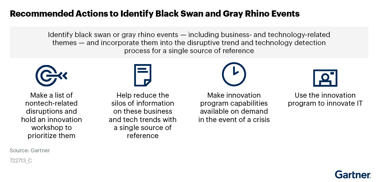 Figure 2. Recommended Actions to Identify Black Swan and Gray Rhino Events and to Make Innovation Available on Demand