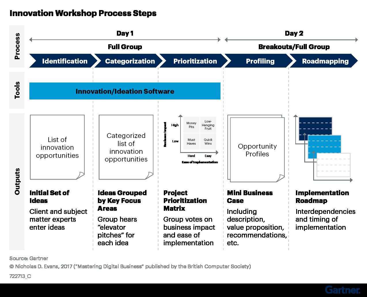 Figure 3. Innovation Workshop Process Steps
