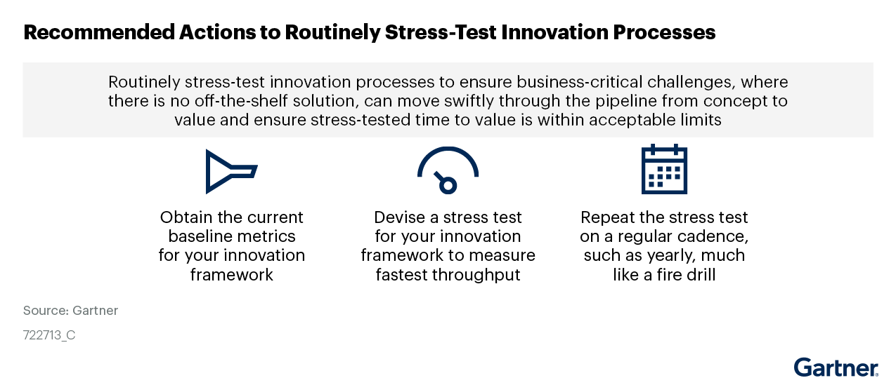 Figure 4. Recommended Actions to Routinely Stress-Test Innovation Processes