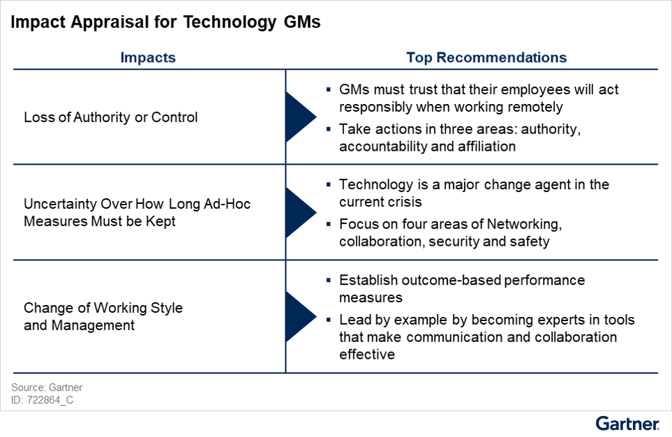 Figure 1: Impacts and Top Recommendations for Technology General Managers