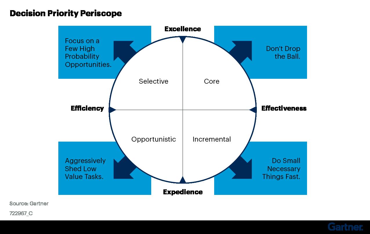 Figure 1. Decision Priority Periscope
