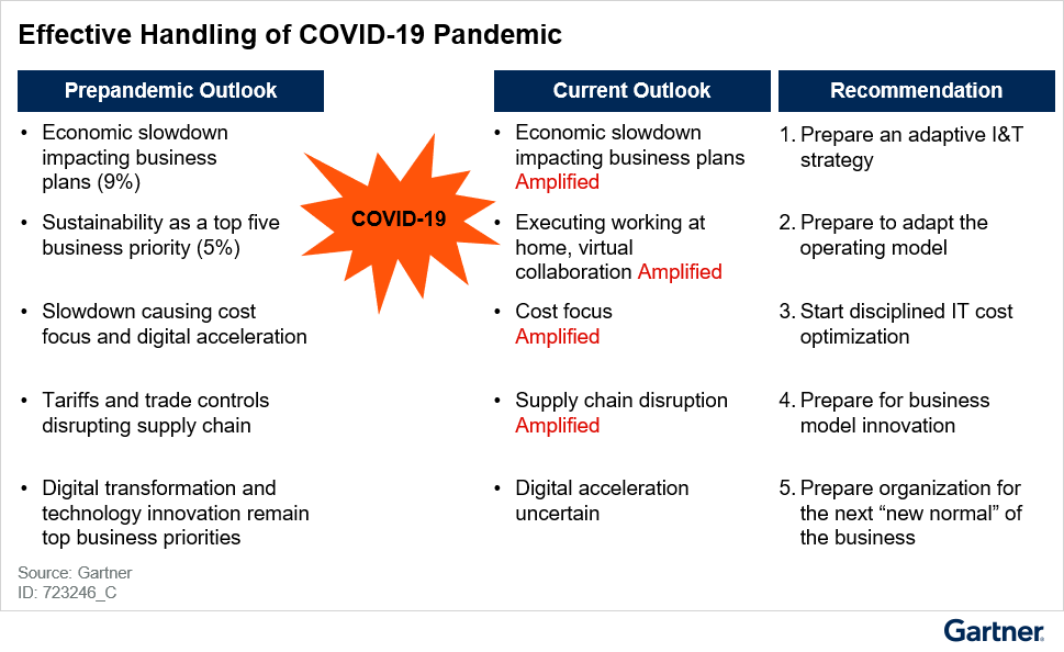 Figure 1: Recommended CIO and CDO Actions Based on the Current Outlook