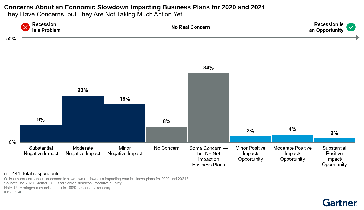 Figure 3: Half of CEOs Are Concerned That an Economic Slowdown Will Impact Business Plans for 2020 and 2021