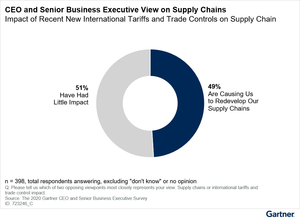 Figure 5: Business Confidence Was Already Fragile … Further Supply Chain Disruption Might Crack It