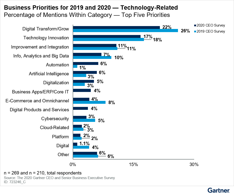 Figure 6: CEOs' Strategic Business Priorities Remain Digital and Technology in 2020