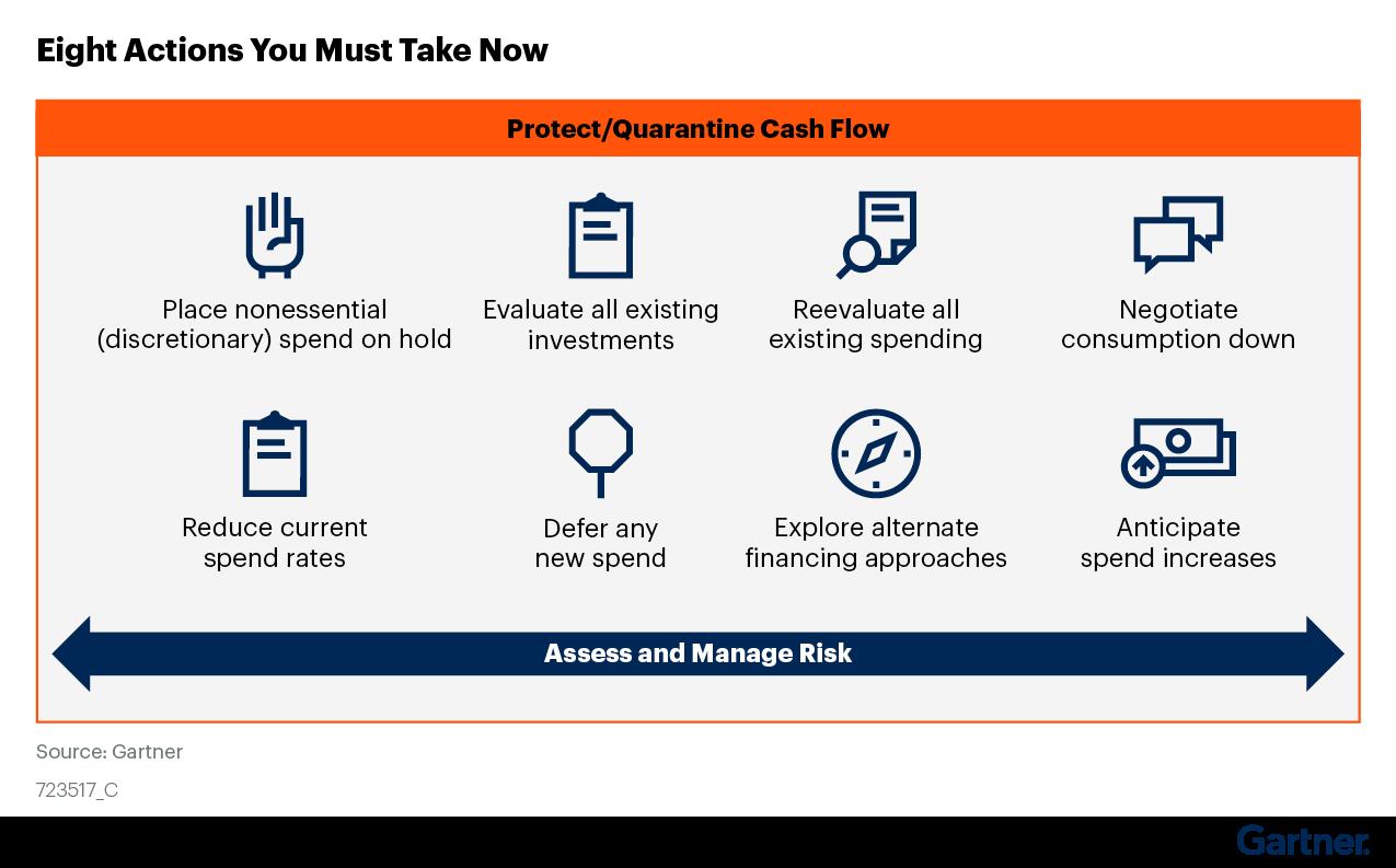 Figure 1. Quarantining Your Cash Flow