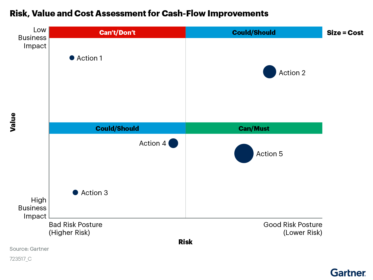 Figure 3. Risk, Value and Cost Assessment for Cash-Flow Improvements