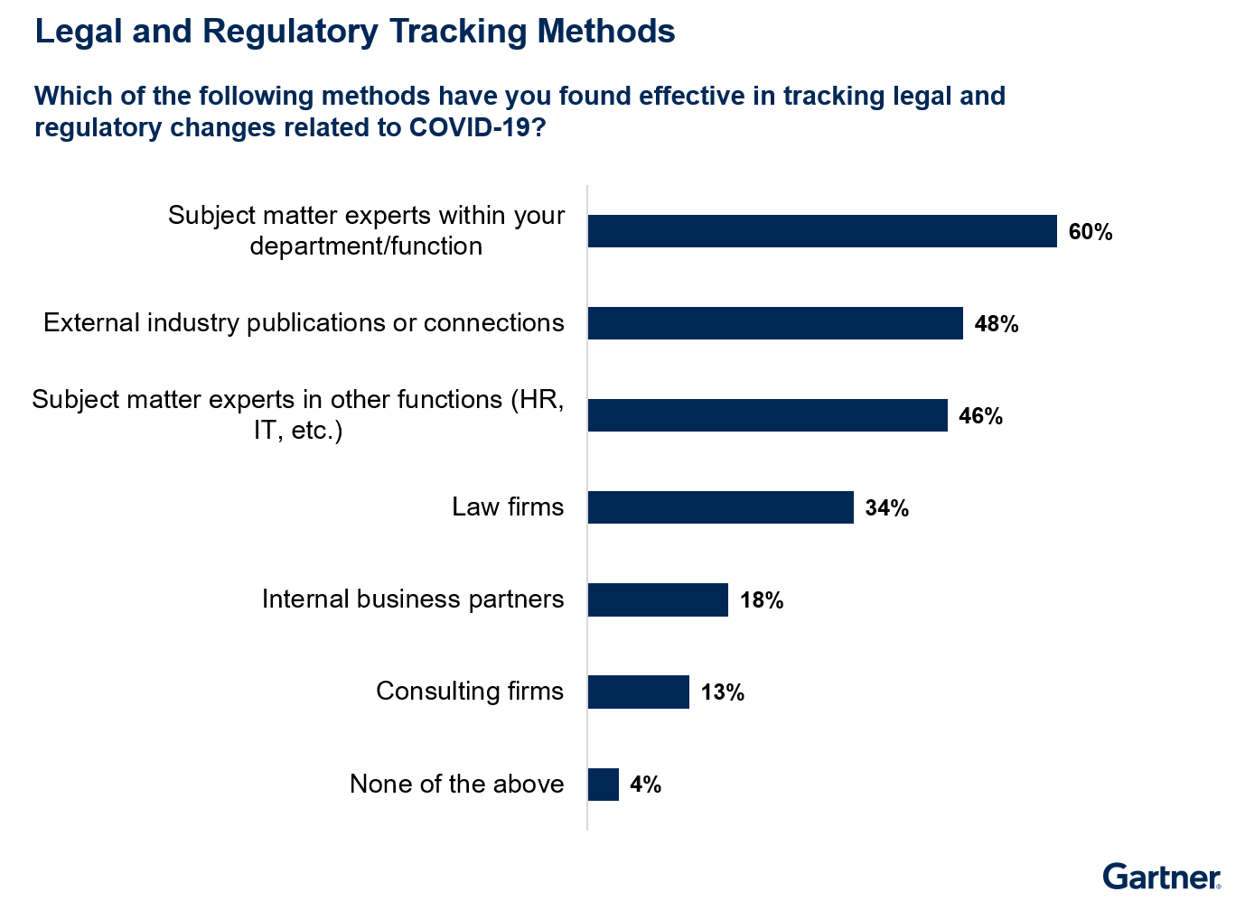 Legal and Regulatory Tracking Methods