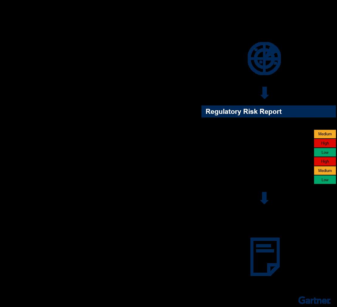 Regulatory Risk Reporting Process