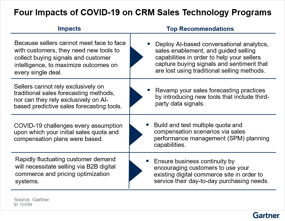 Figure 1. Impact Appraisal for Top CRM Sales Technologies for the New Realities of Selling in the COVID-19 World