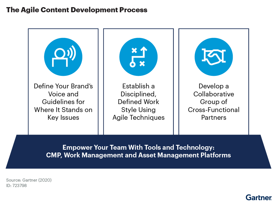 The graphic illustrates the four steps to creating an agile content development process.