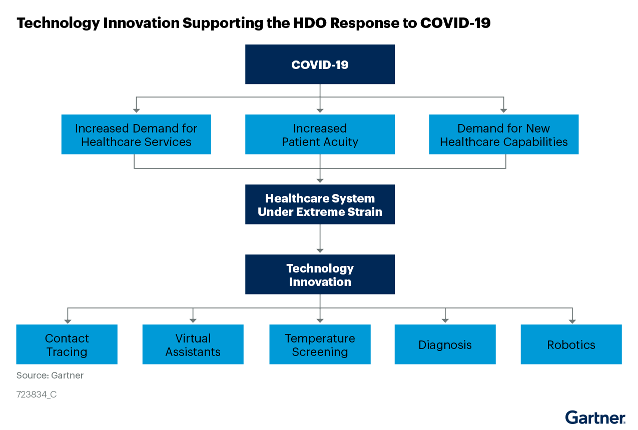 Figure 1: Technology Innovation Supporting the HDO Response to COVID-19