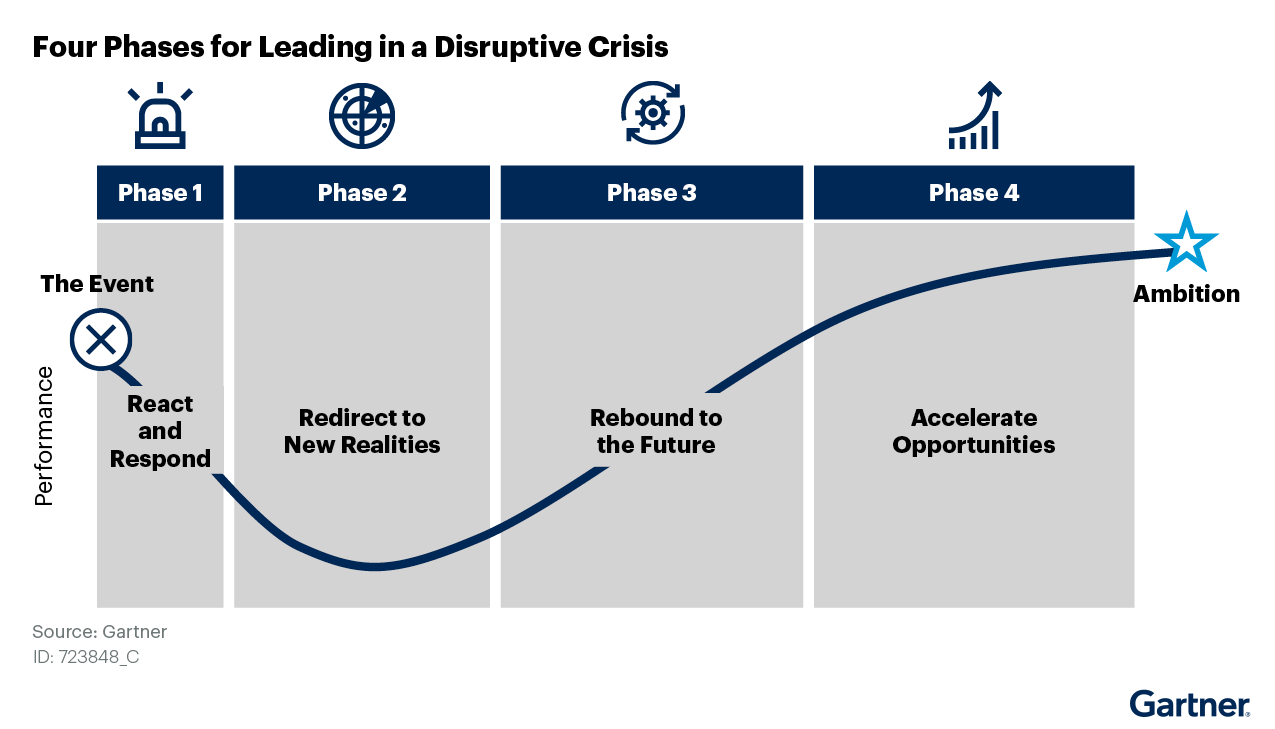 Figure 1: Four Phases for Leading in a Disruptive Crisis