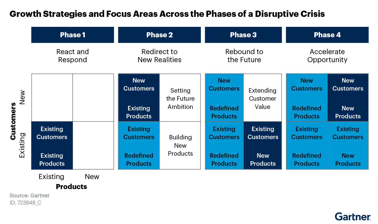 Figure 2: Growth Strategies and Focus Areas Across the Phases of a Disruptive Crisis
