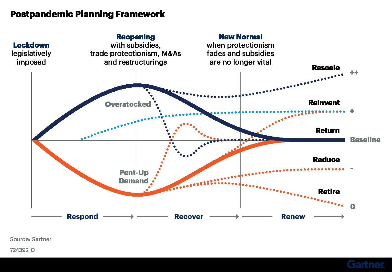 Figure 2. Postpandemic Planning Framework