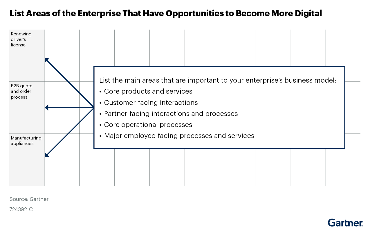 Figure 5. List Areas of the Enterprise That Have Opportunities to Become More Digital