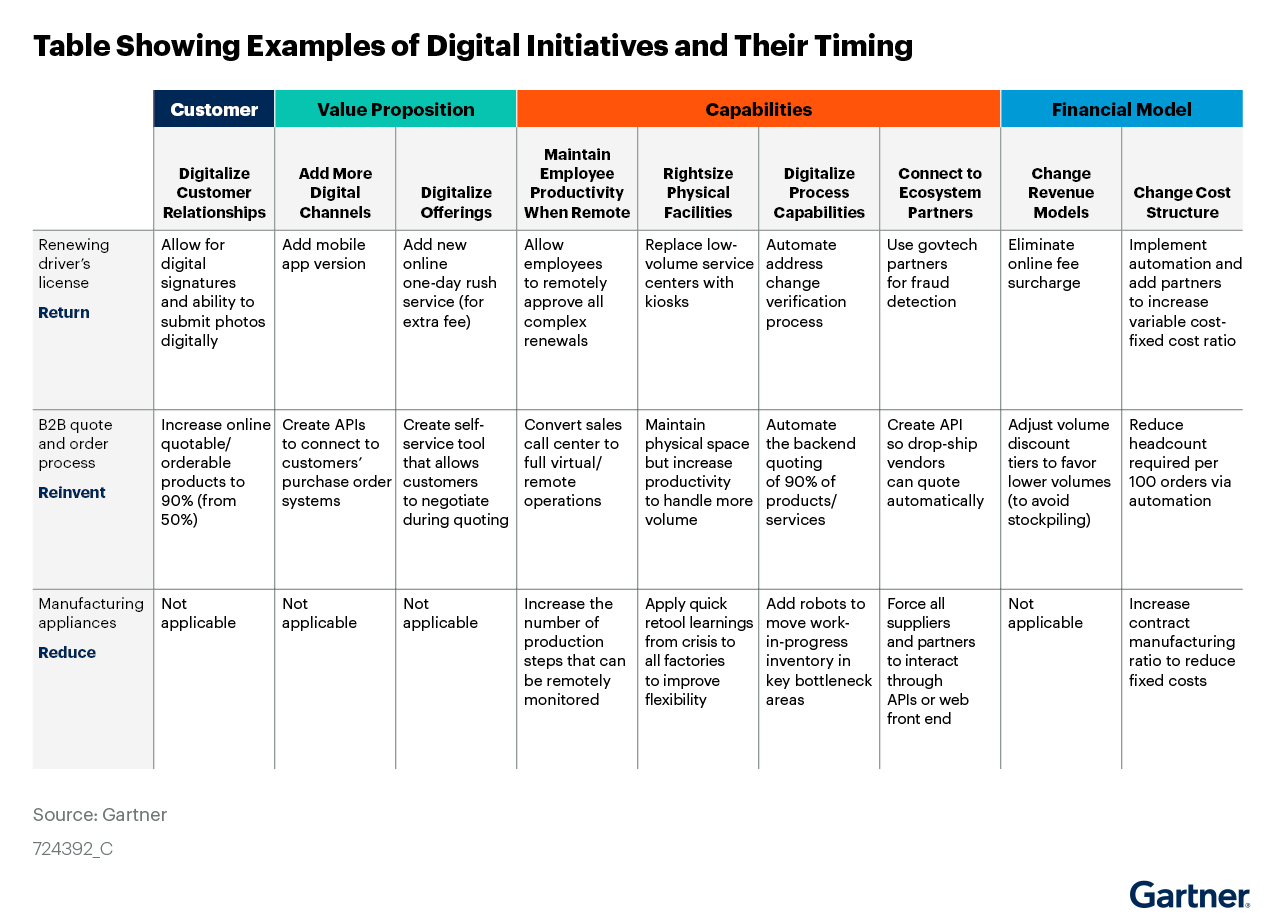 Figure 9. Table Showing Examples of Digital Initiatives and Their Timing