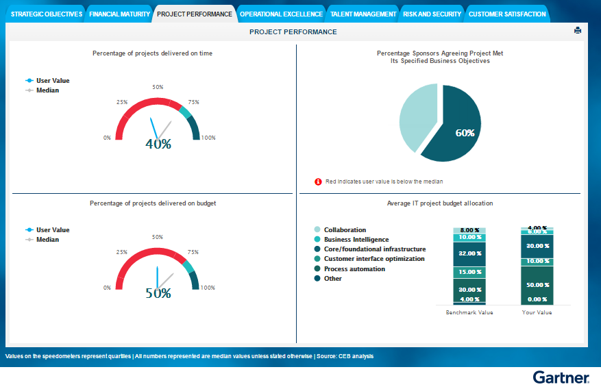A sample output from the IT Performance Dashboard Builder.