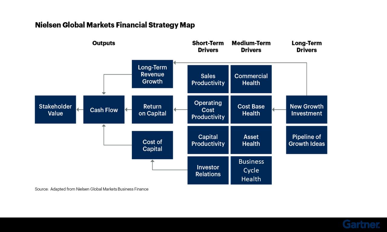 Figure 1: Nielsen Global Markets Financial Strategy Map