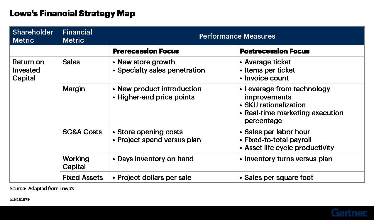 Figure 2: Lowe's Financial Strategy Map