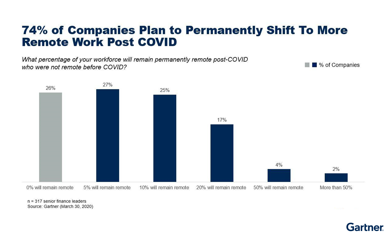 Figure 1: 74% of Companies Plan Shift to More Remote Work Post COVID