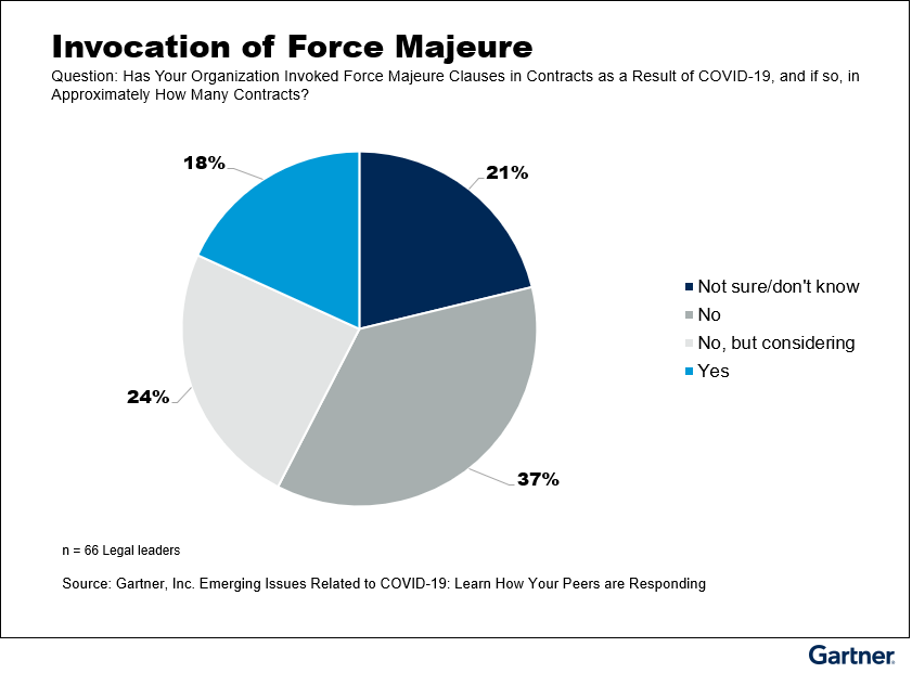 Figure 1: Has Your Organization Invoked Force Majeure Clauses in Contracts as a Result of COVID-19, and if so, in Approximately How Many Contracts?