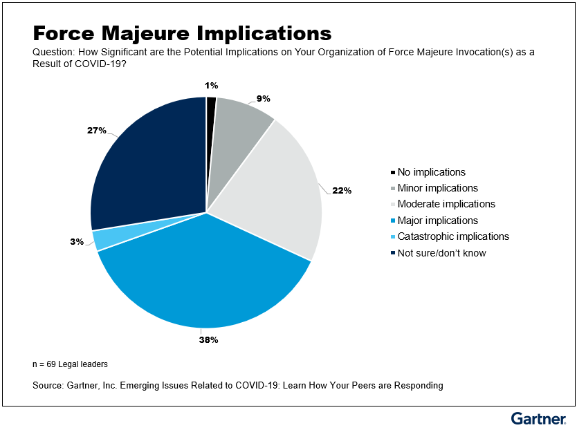 Figure 2: How Significant are the Potential Implications on Your Organization of Force Majeure Invocation(s) as a Result of COVID-19?