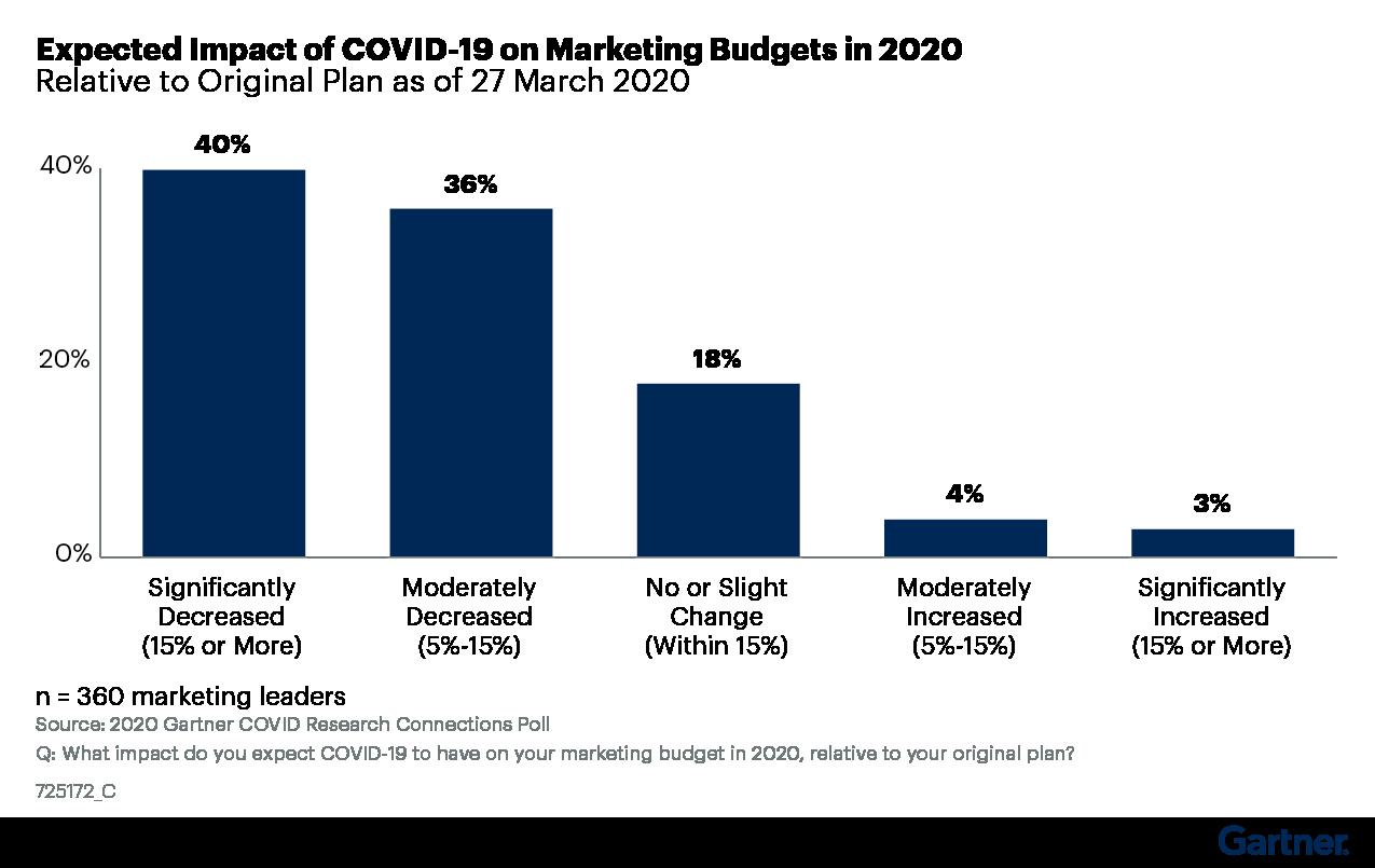Figure 1. Impact of COVID-19 on Marketing Budgets