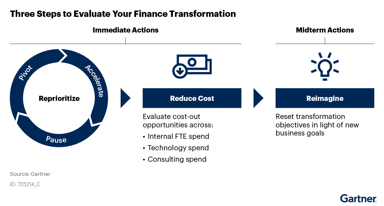 Figure 1: Three Steps to Evaluate Your Finance Transformation