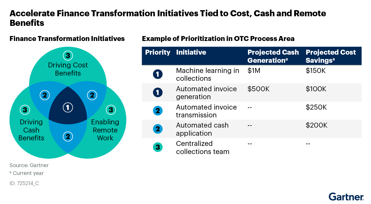 Figure 2: Accelerate Finance Transformation Initiatives Tied to Cost, Cash and Remote Work Enablement Benefits