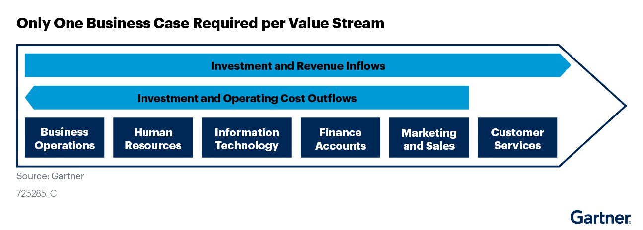 Figure 2: Only One Business Case Required per Value Stream