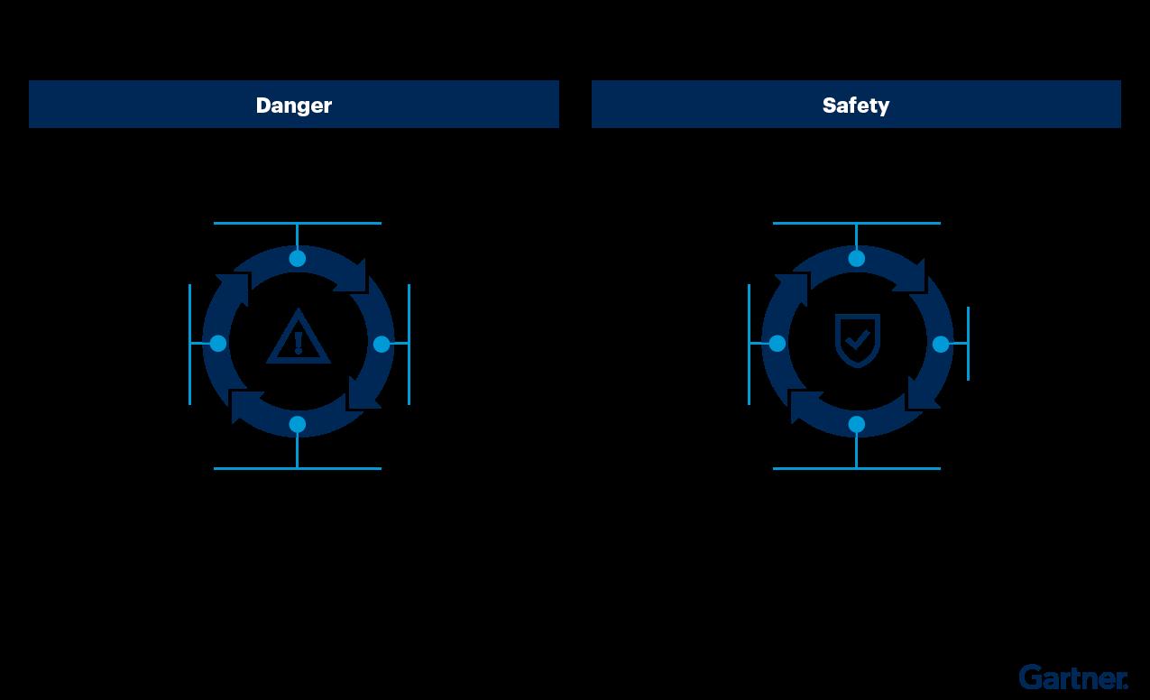 Figure 1: Psychological Danger Versus Psychological Safety