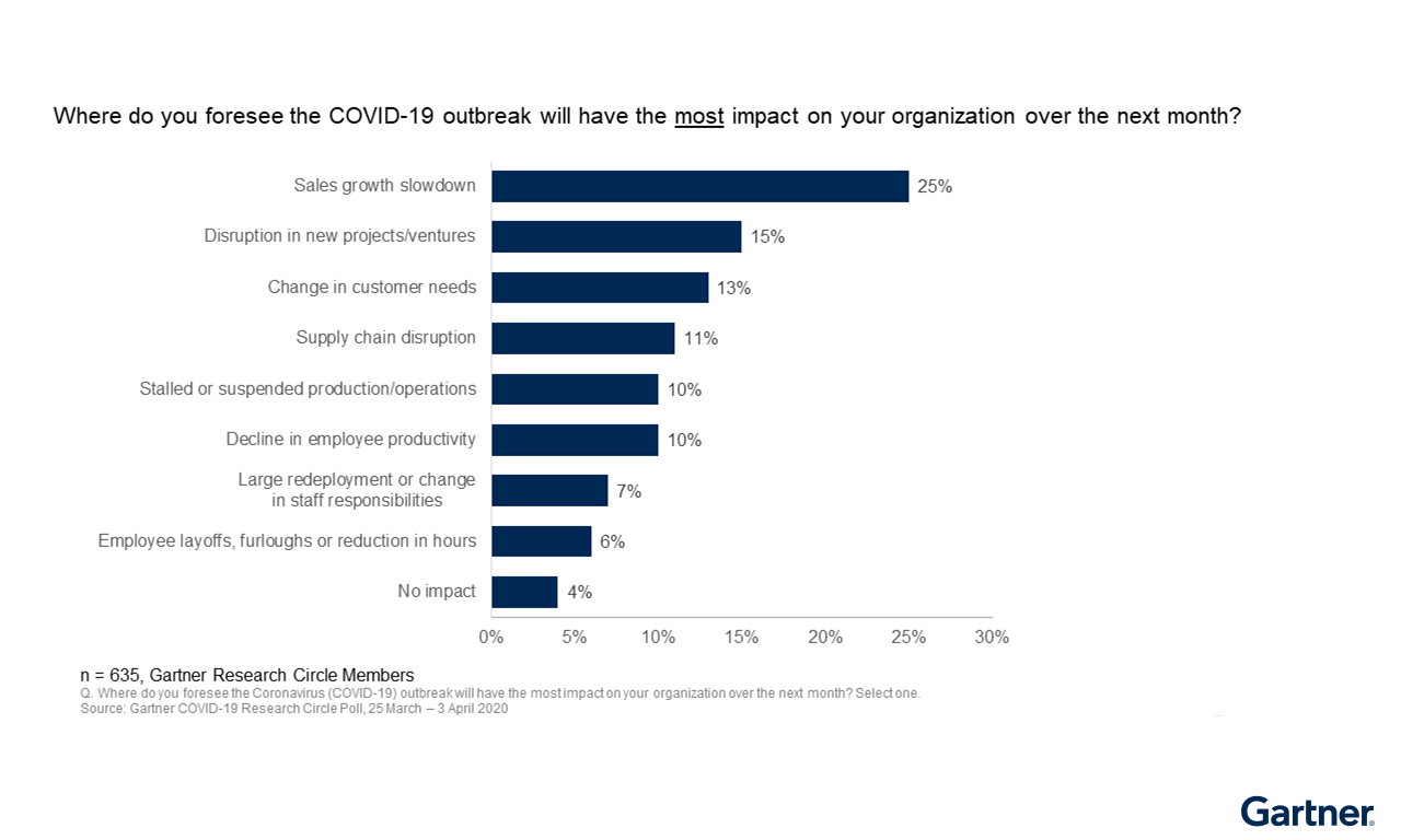 Figure 1: Most Impact on the Organization