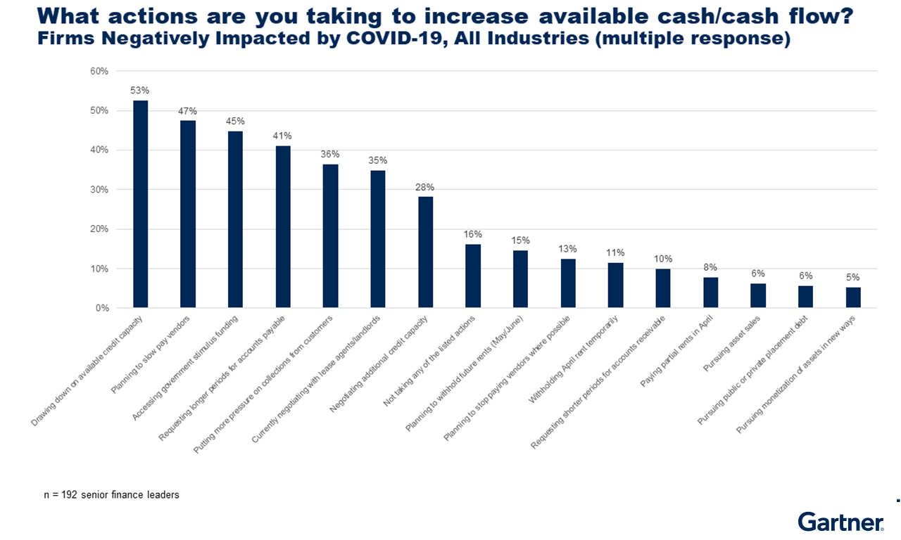 Figure 2: CFO Actions to Increase Cash Flow