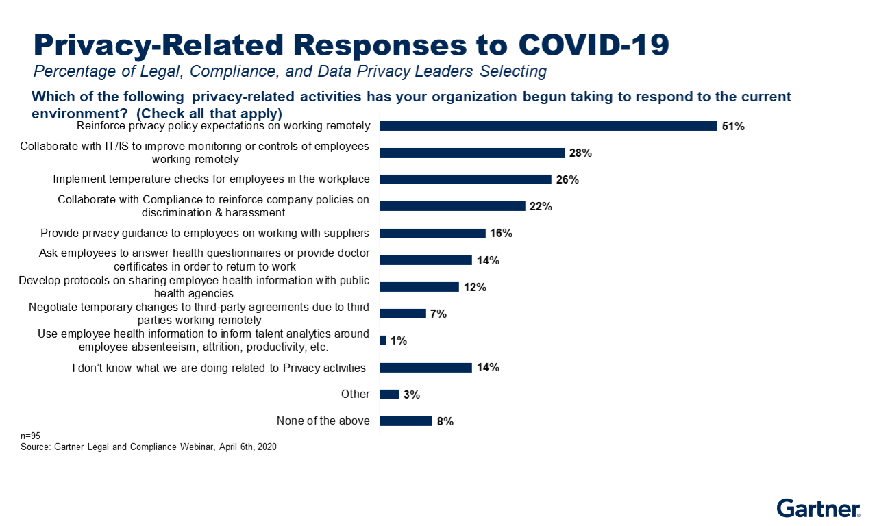 Figure 3: Privacy Related COVID-19 Response