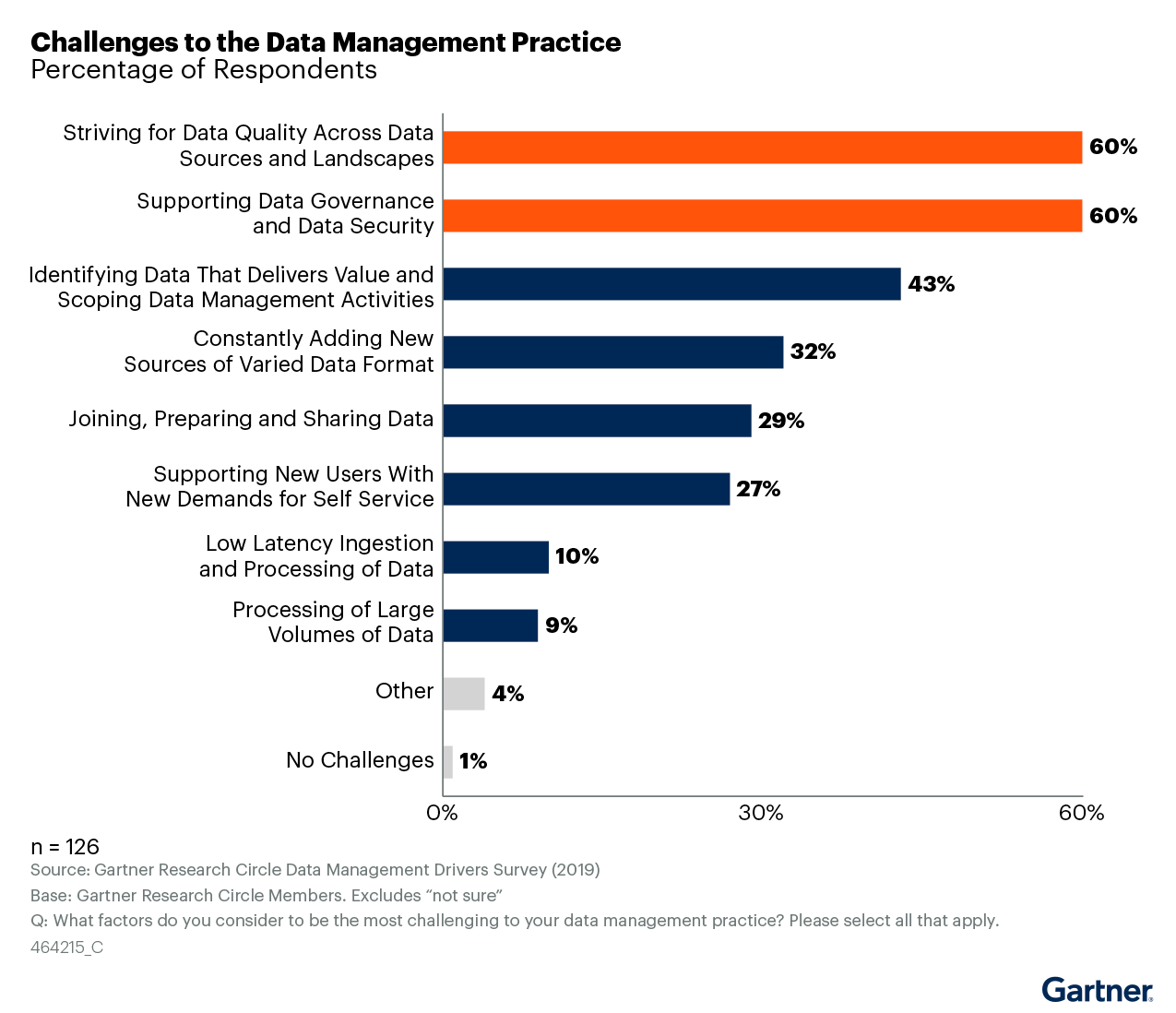 Figure 1: Key Challenges to Data Management Practice