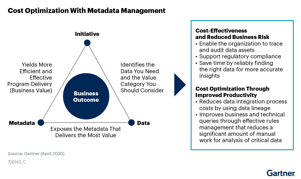 Figure 2: Cost Optimization Achieved With Metadata Management