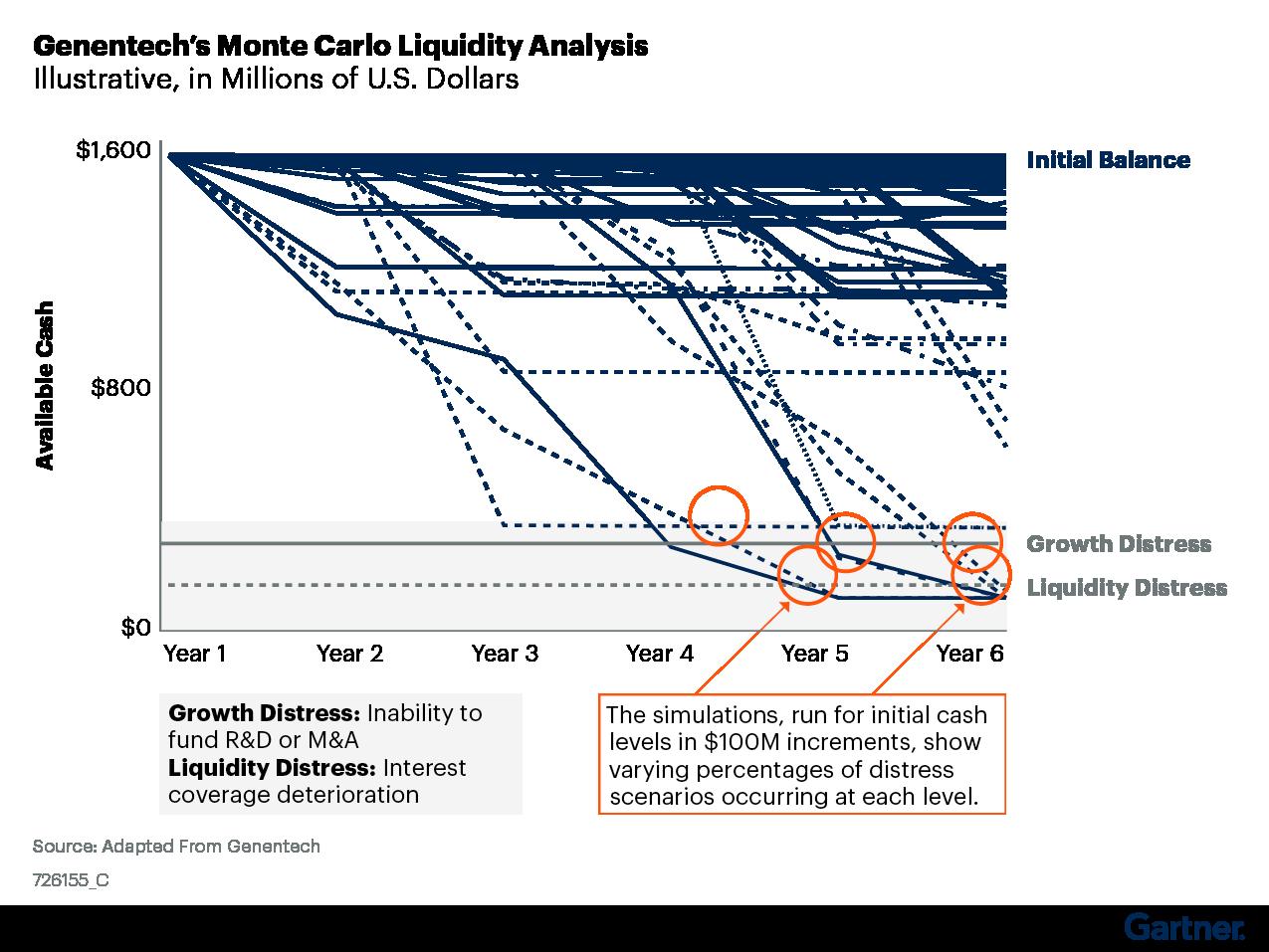 Figure 1. Genentech's Monte Carlo Liquidity Analysis