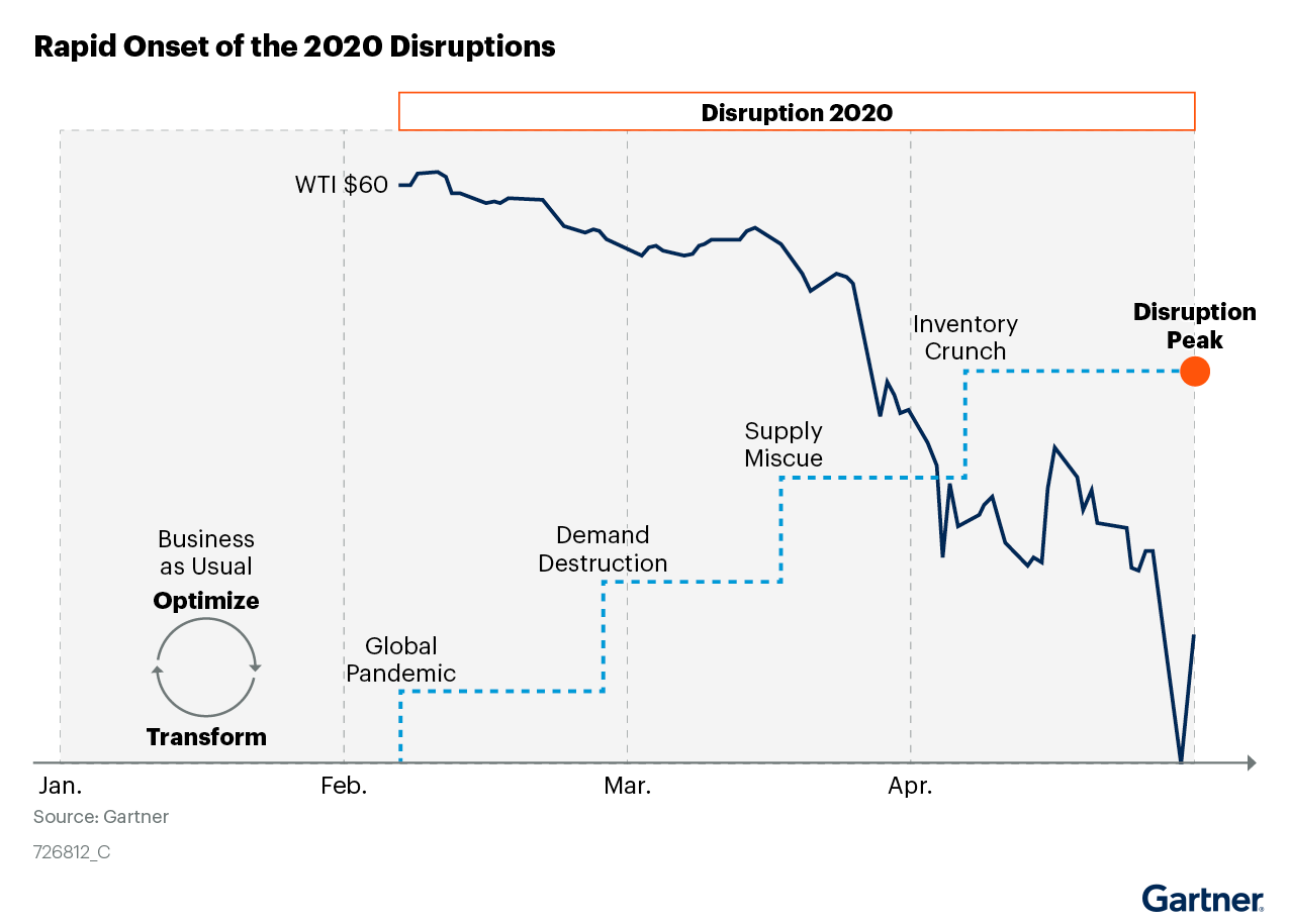 Figure 1. Rapid Onset of the 2020 Disruptions